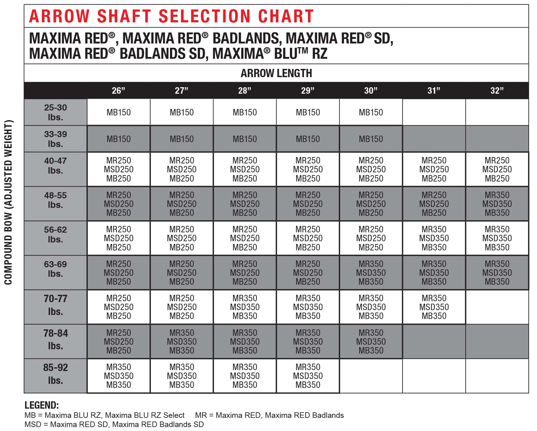 maxima-arrow-selection-chart.jpg